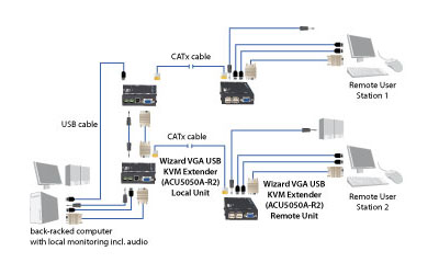 Wizard Extender – VGA, USB 1.1, Audio Application diagram