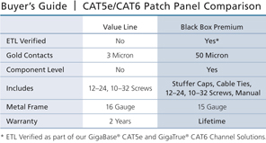 Connect CAT6 Patch Panel, Punchdown, Unshielded Sovelluskaavio