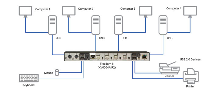 Freedom II KVM Switch Sovelluskaavio