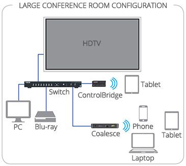 Coalesce Large Conference Room Configuration
